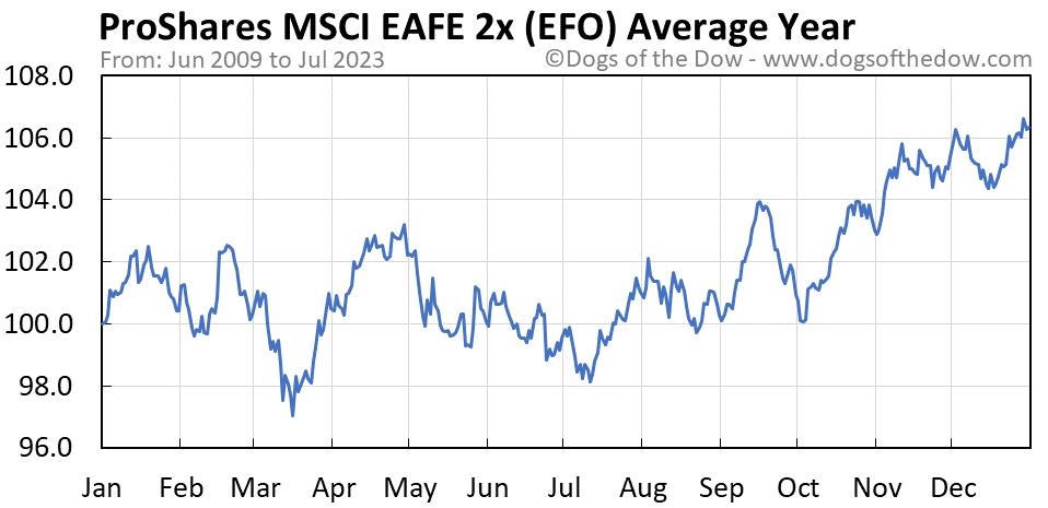 EFO average year chart