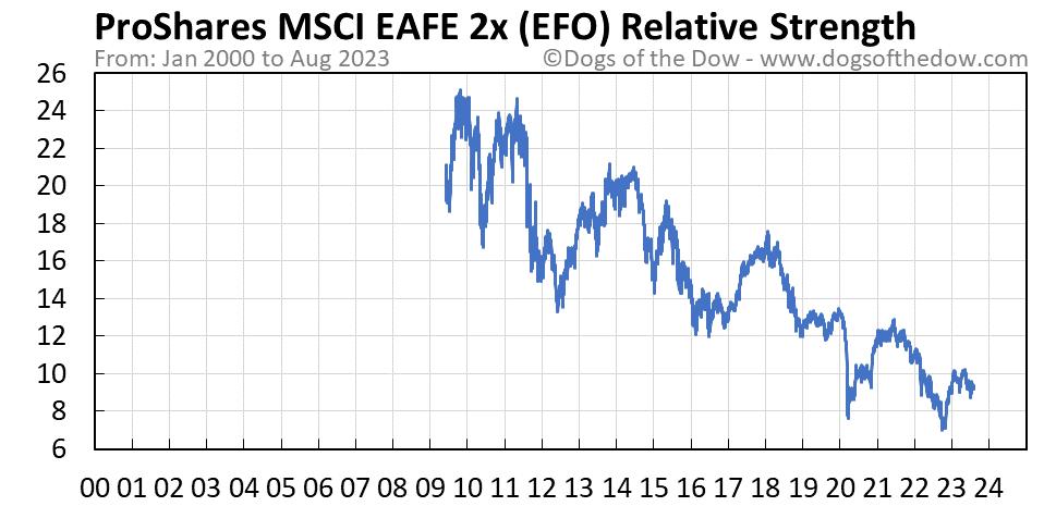 EFO relative strength chart
