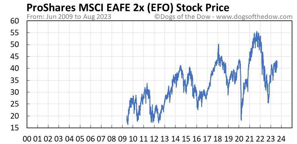 EFO stock price chart