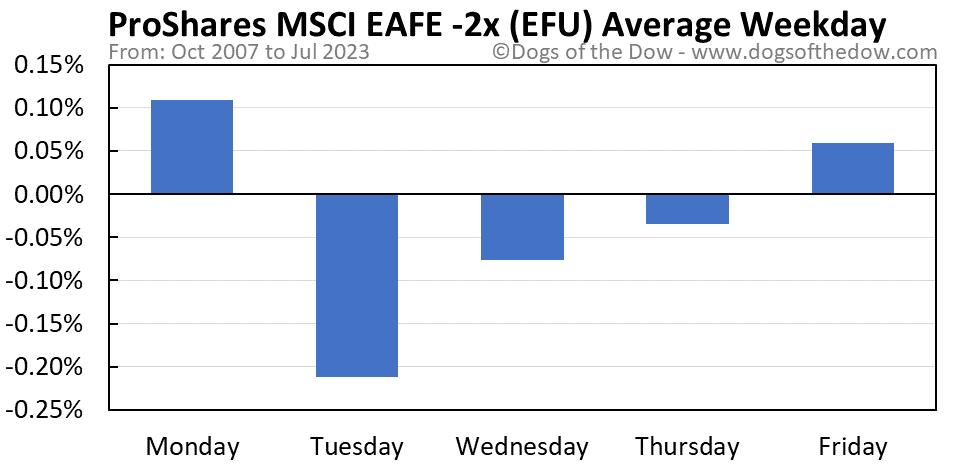 EFU average weekday chart