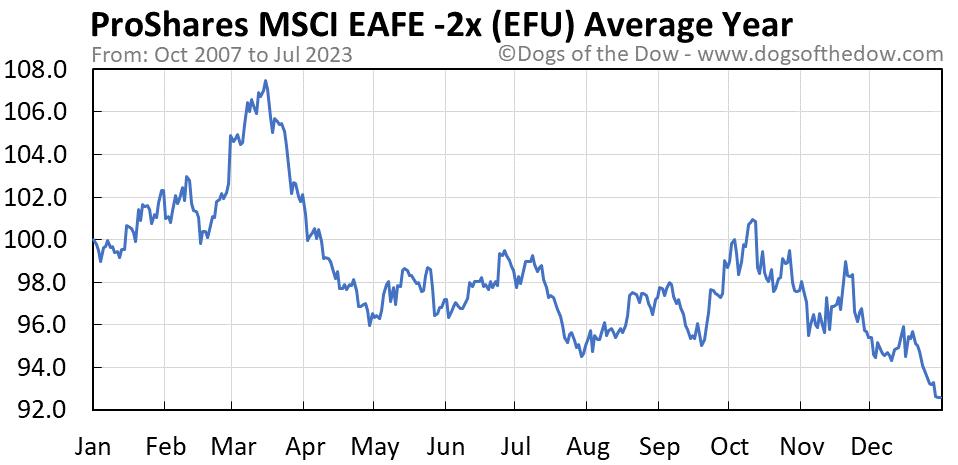 EFU average year chart