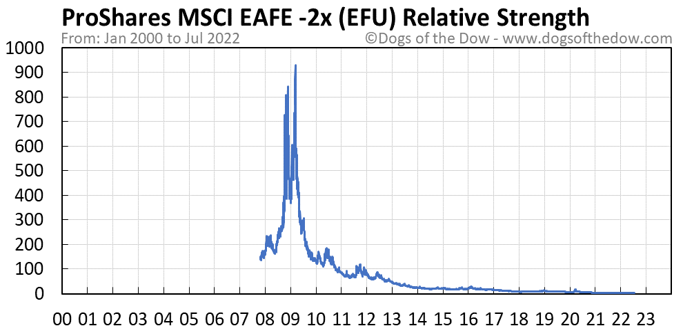 EFU relative strength chart