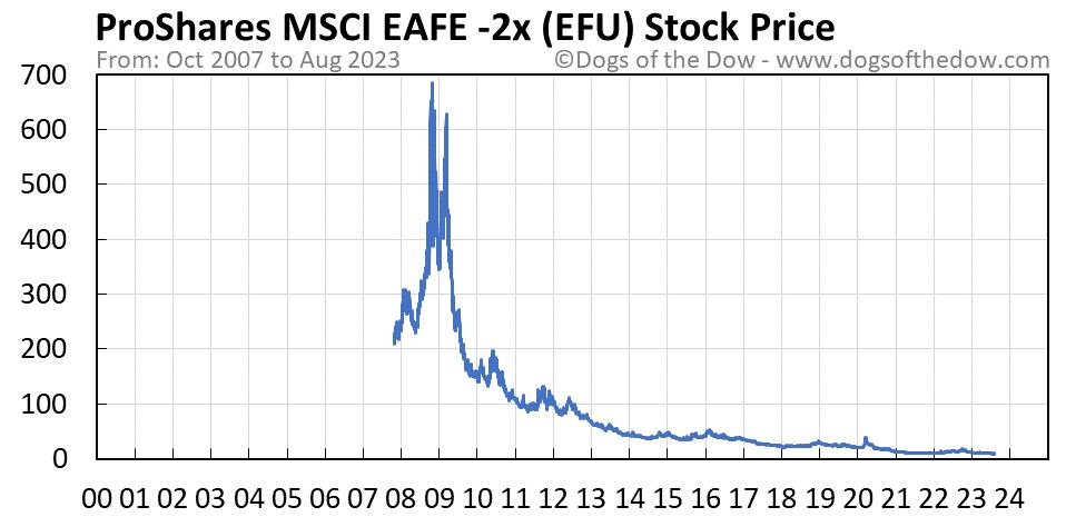 EFU stock price chart