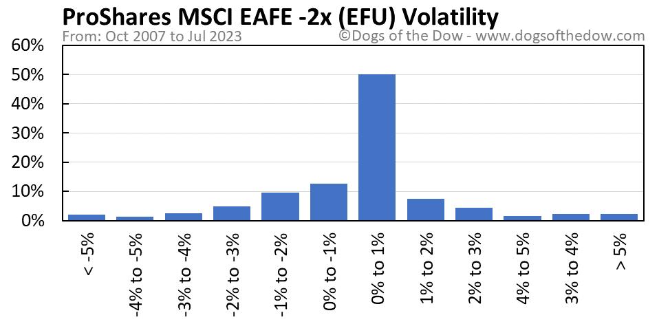 EFU volatility chart