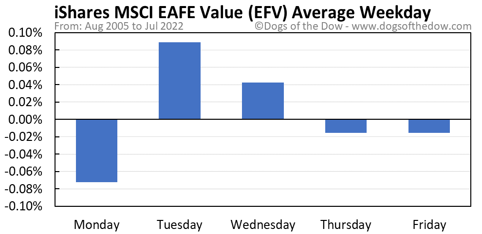EFV average weekday chart