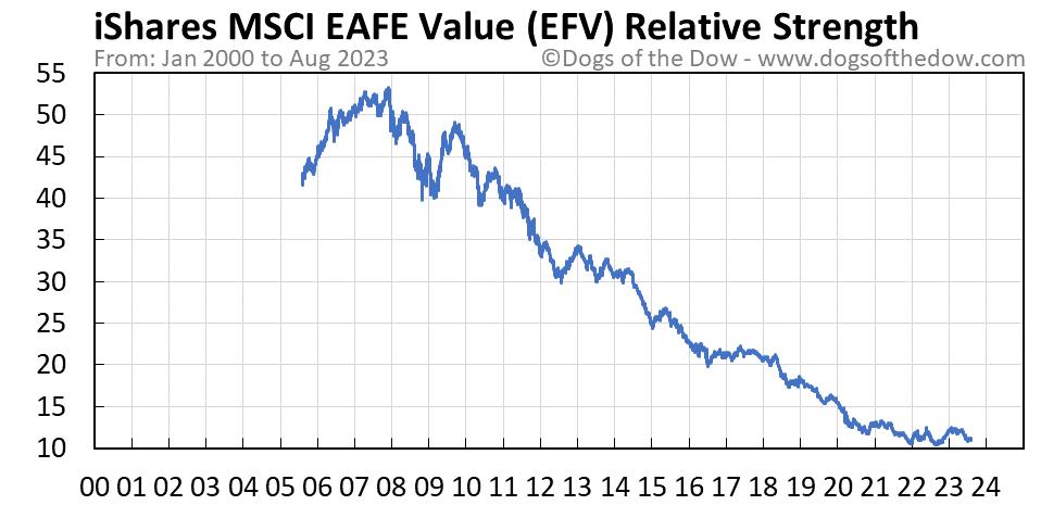 EFV relative strength chart