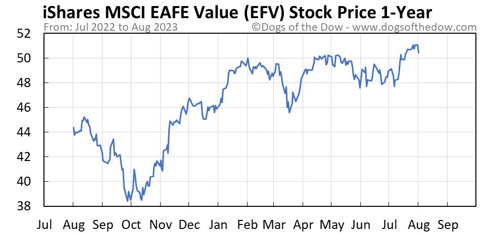 EFV 1-year stock price chart