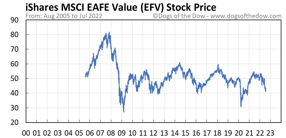 EFV stock price chart