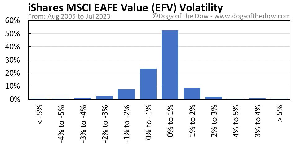 EFV volatility chart