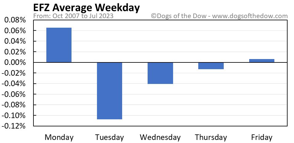 EFZ average weekday chart