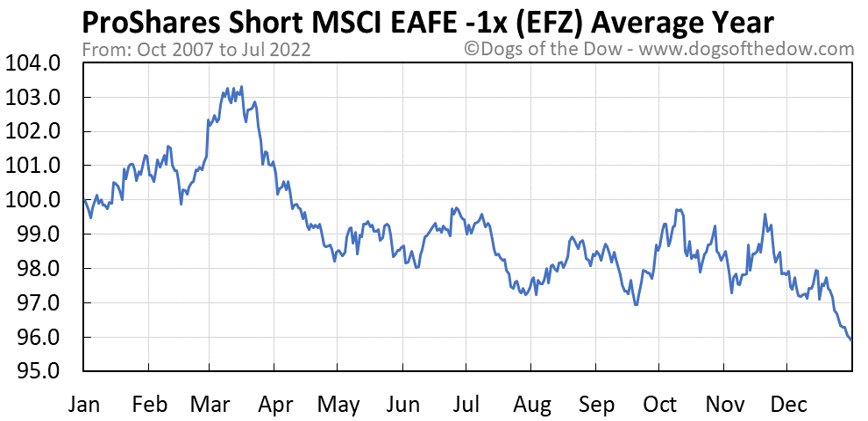 EFZ average year chart