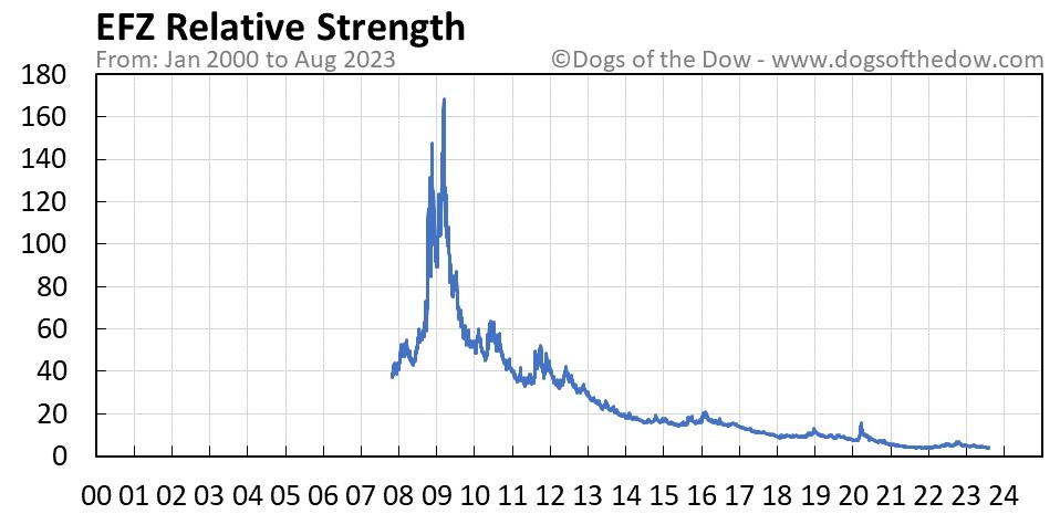 EFZ relative strength chart
