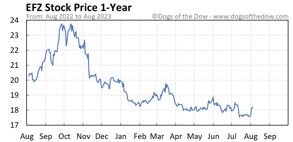 EFZ 1-year stock price chart