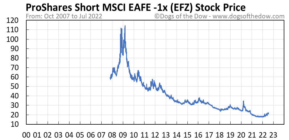 EFZ stock price chart