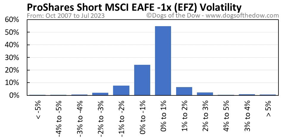 EFZ volatility chart