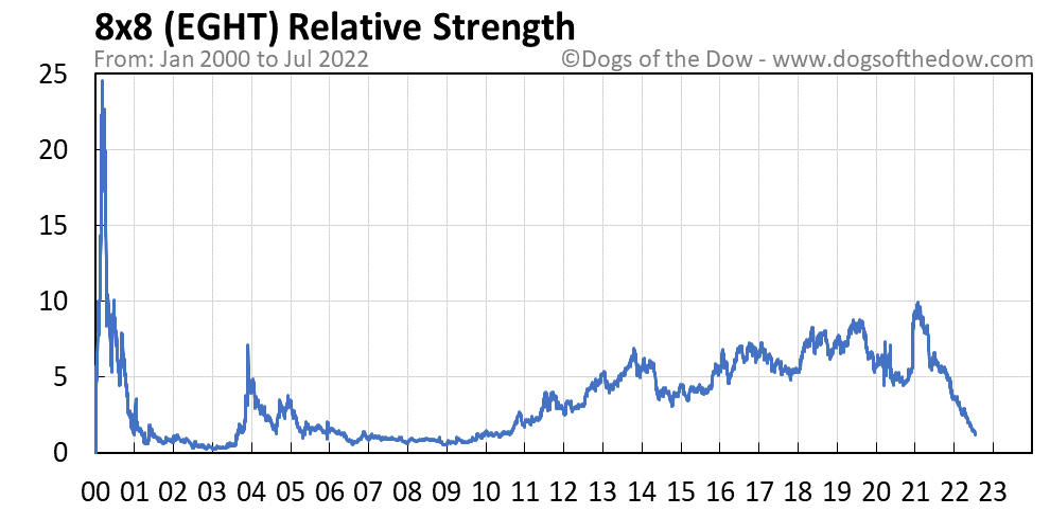 EGHT relative strength chart
