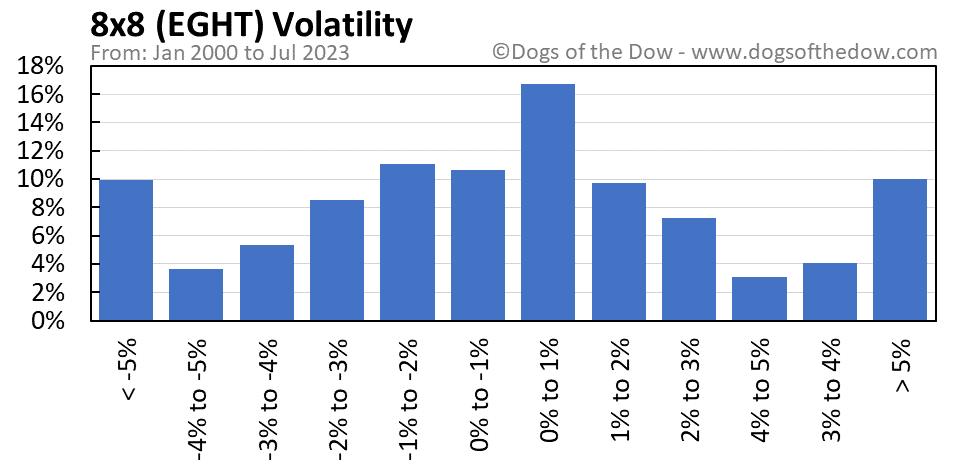 EGHT volatility chart