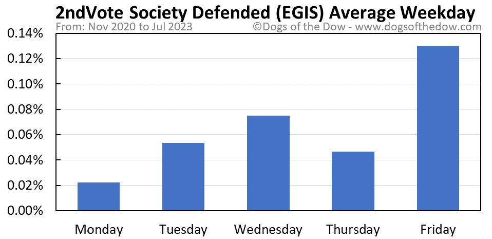 EGIS average weekday chart
