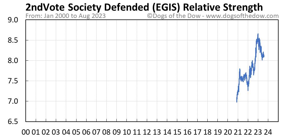EGIS relative strength chart