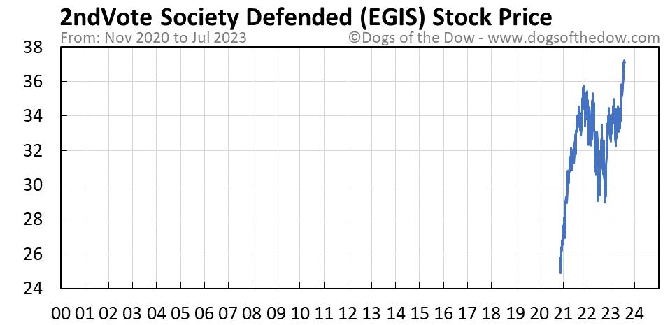 EGIS stock price chart