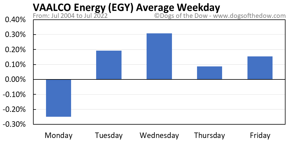 EGY average weekday chart