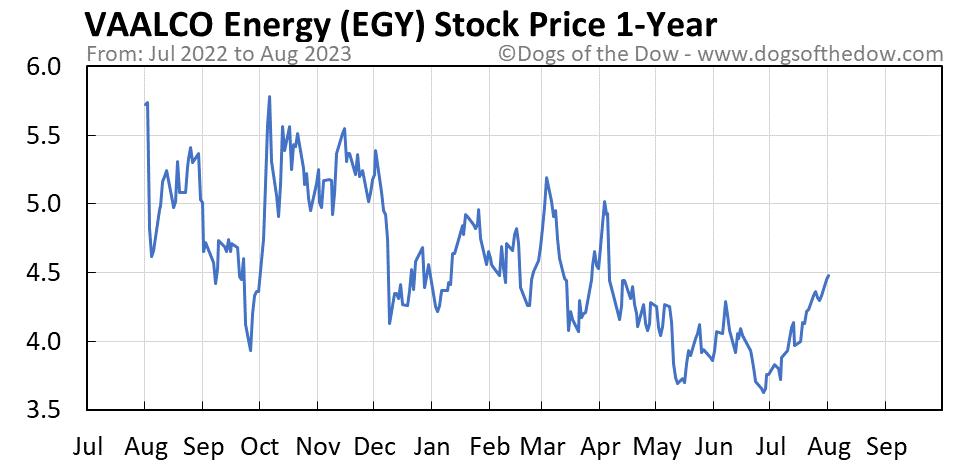 EGY 1-year stock price chart