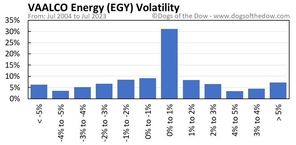EGY volatility chart