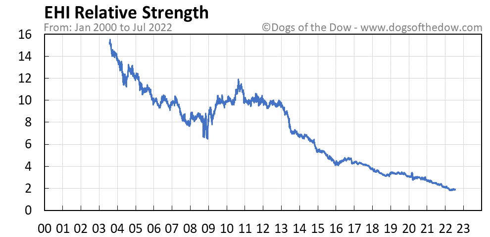 EHI relative strength chart