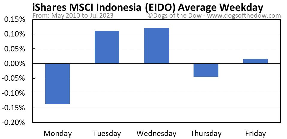 EIDO average weekday chart