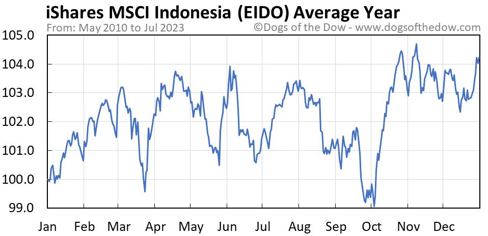 EIDO average year chart