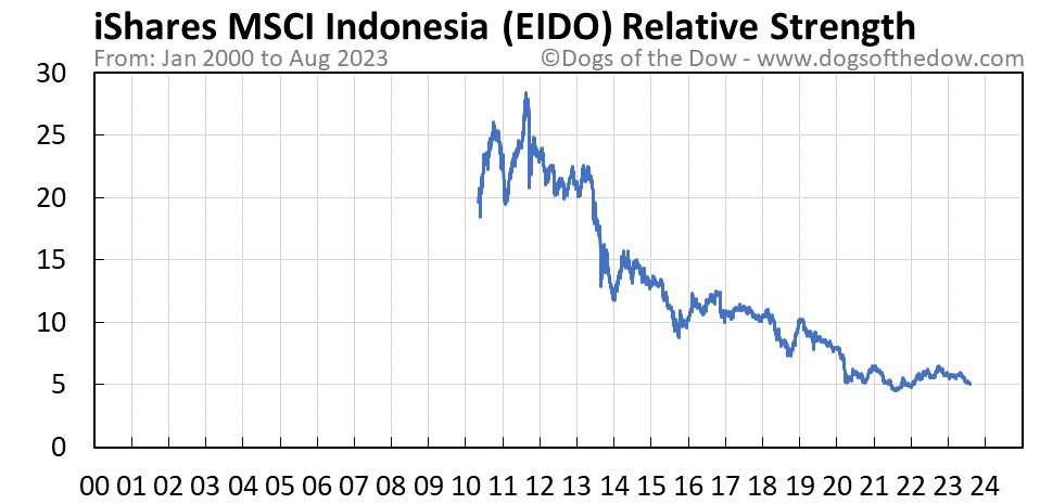 EIDO relative strength chart
