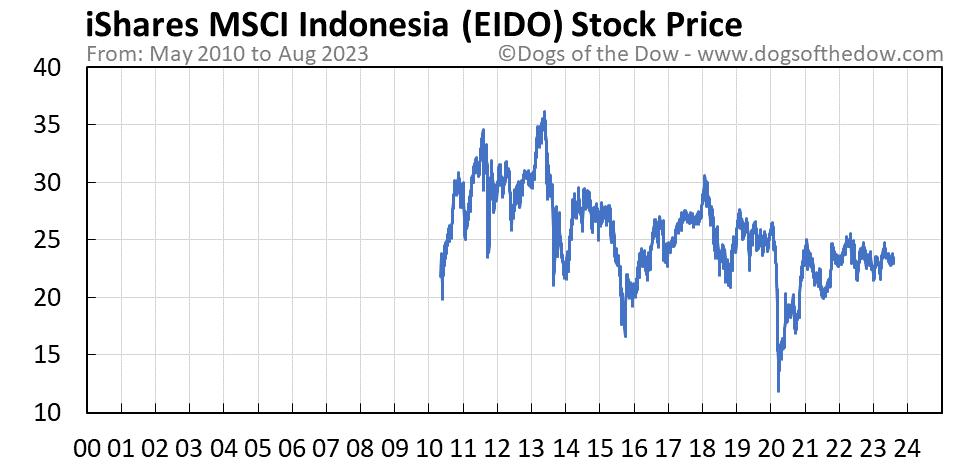 EIDO stock price chart