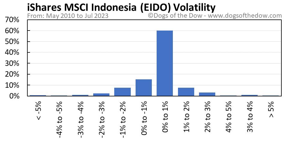 EIDO volatility chart