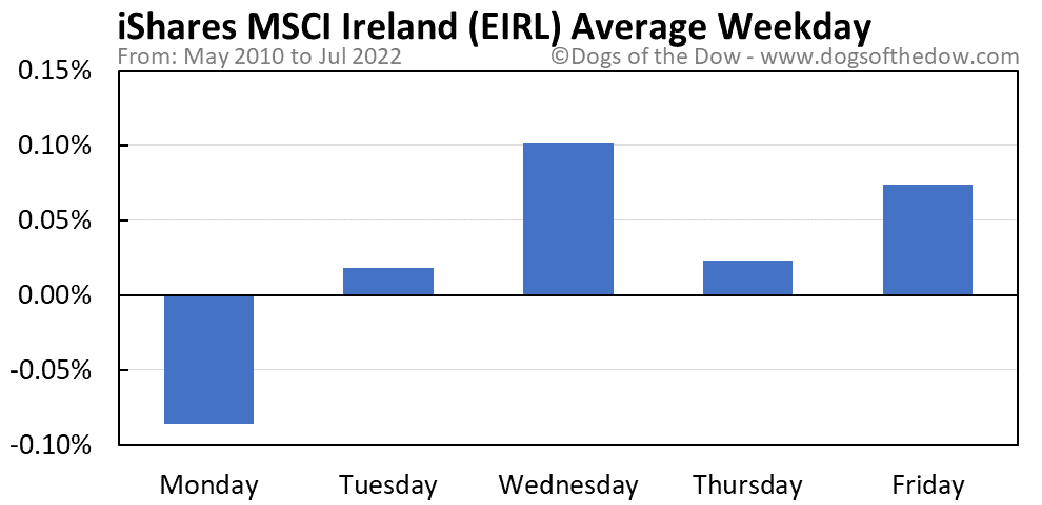 EIRL average weekday chart