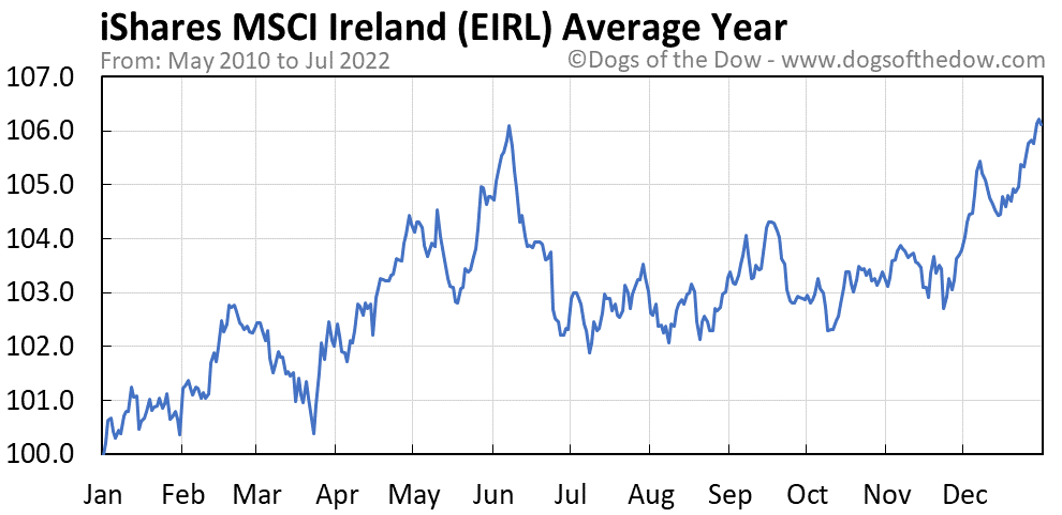 EIRL average year chart
