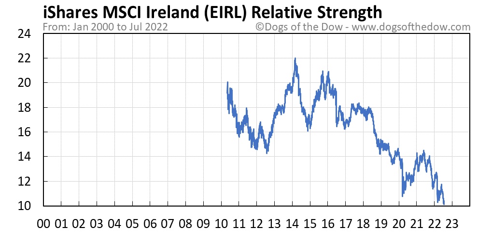 EIRL relative strength chart
