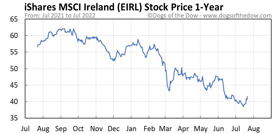 EIRL 1-year stock price chart