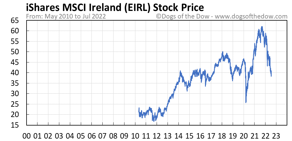 EIRL stock price chart