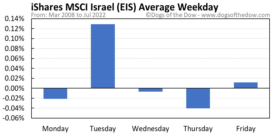 EIS average weekday chart
