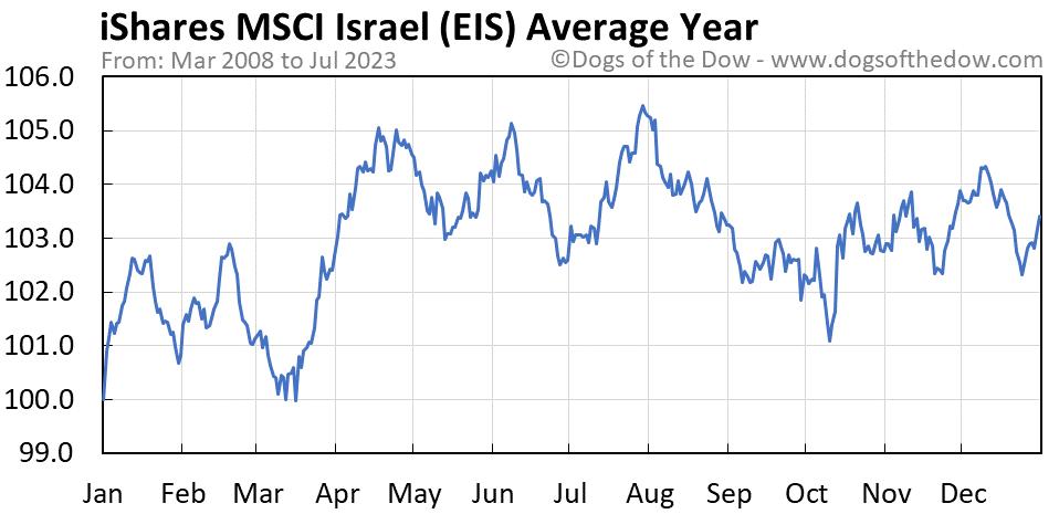 EIS average year chart