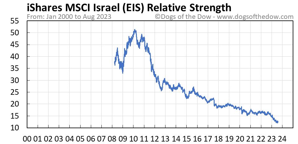 EIS relative strength chart