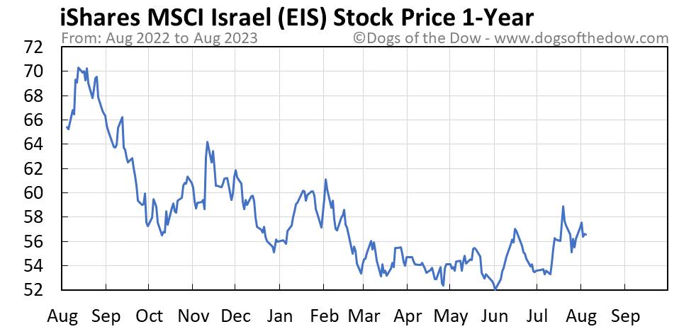 EIS 1-year stock price chart