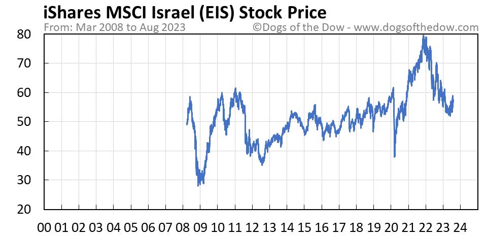 EIS stock price chart