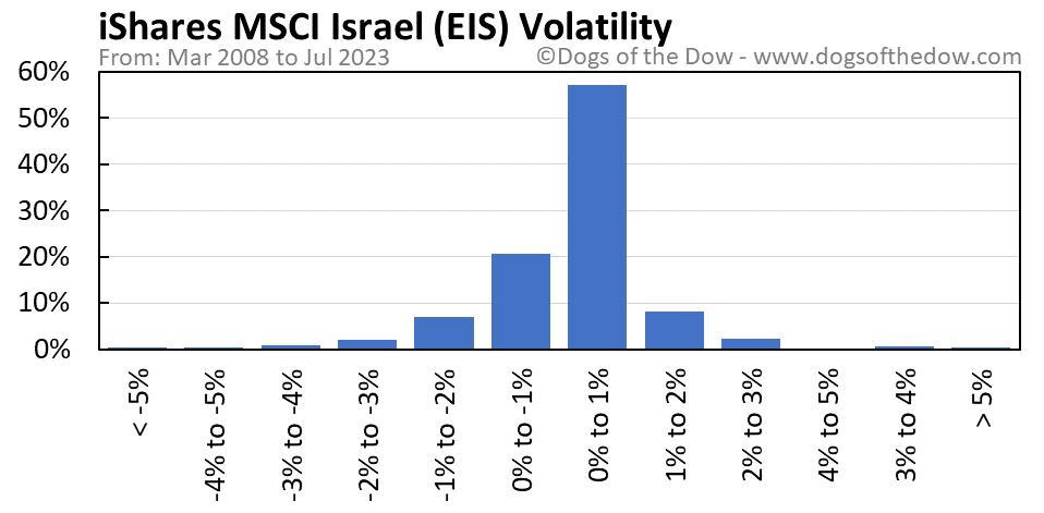 EIS volatility chart