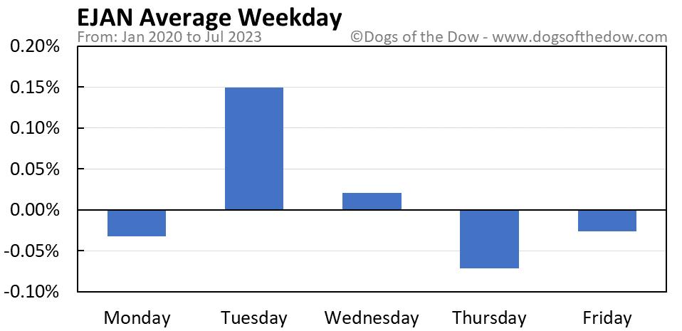 EJAN average weekday chart