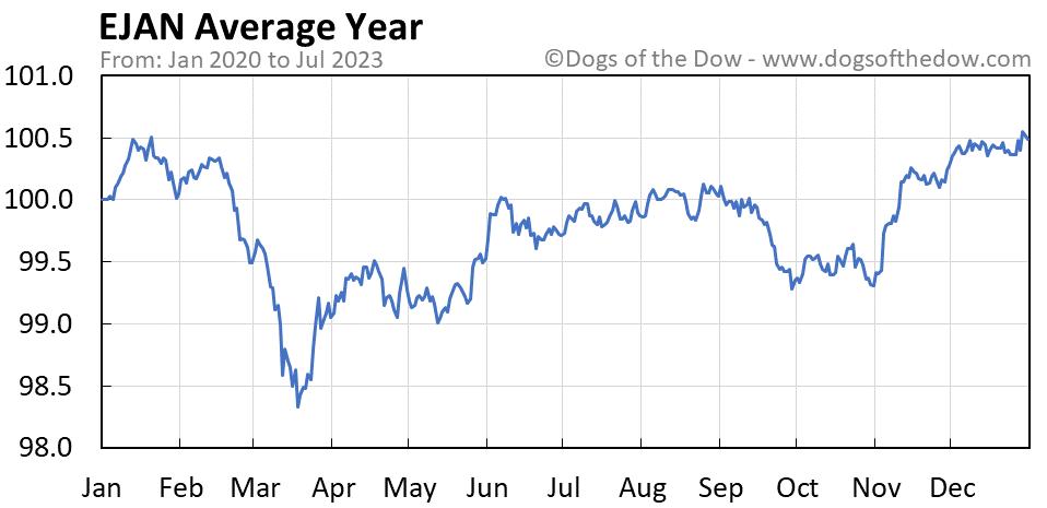 EJAN average year chart