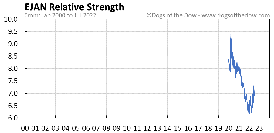 EJAN relative strength chart