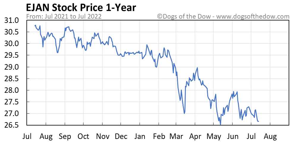 EJAN 1-year stock price chart