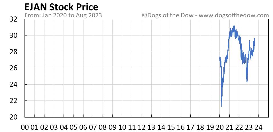 EJAN stock price chart