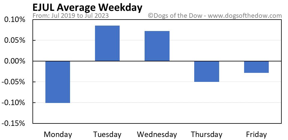 EJUL average weekday chart